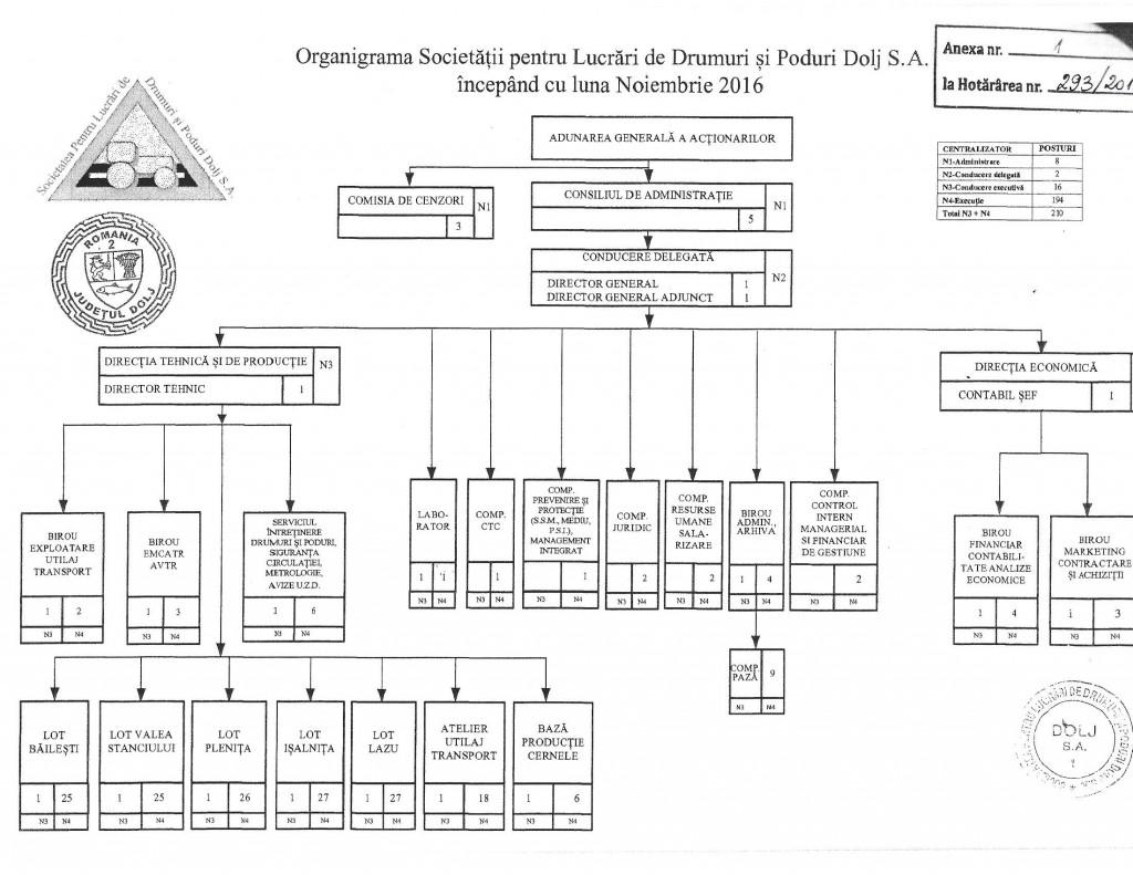 ldp-organigrama